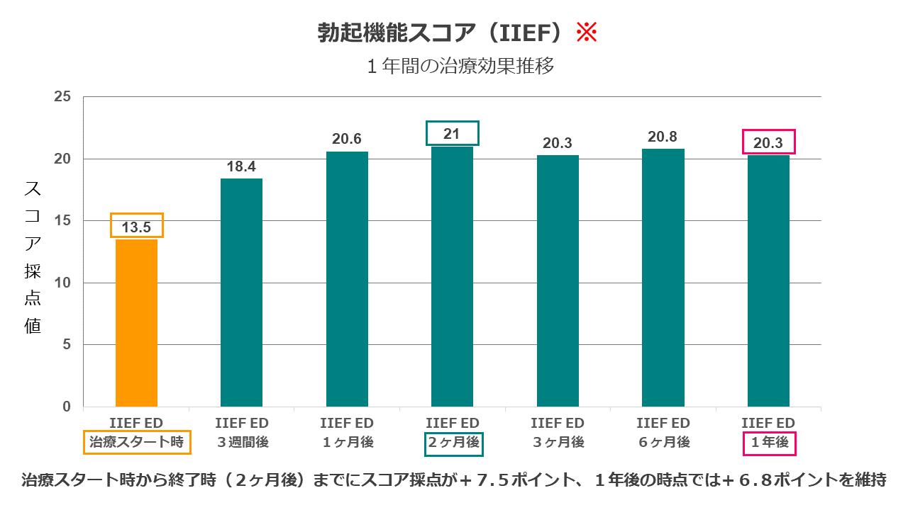 IIEF 治療効果推移グラフ